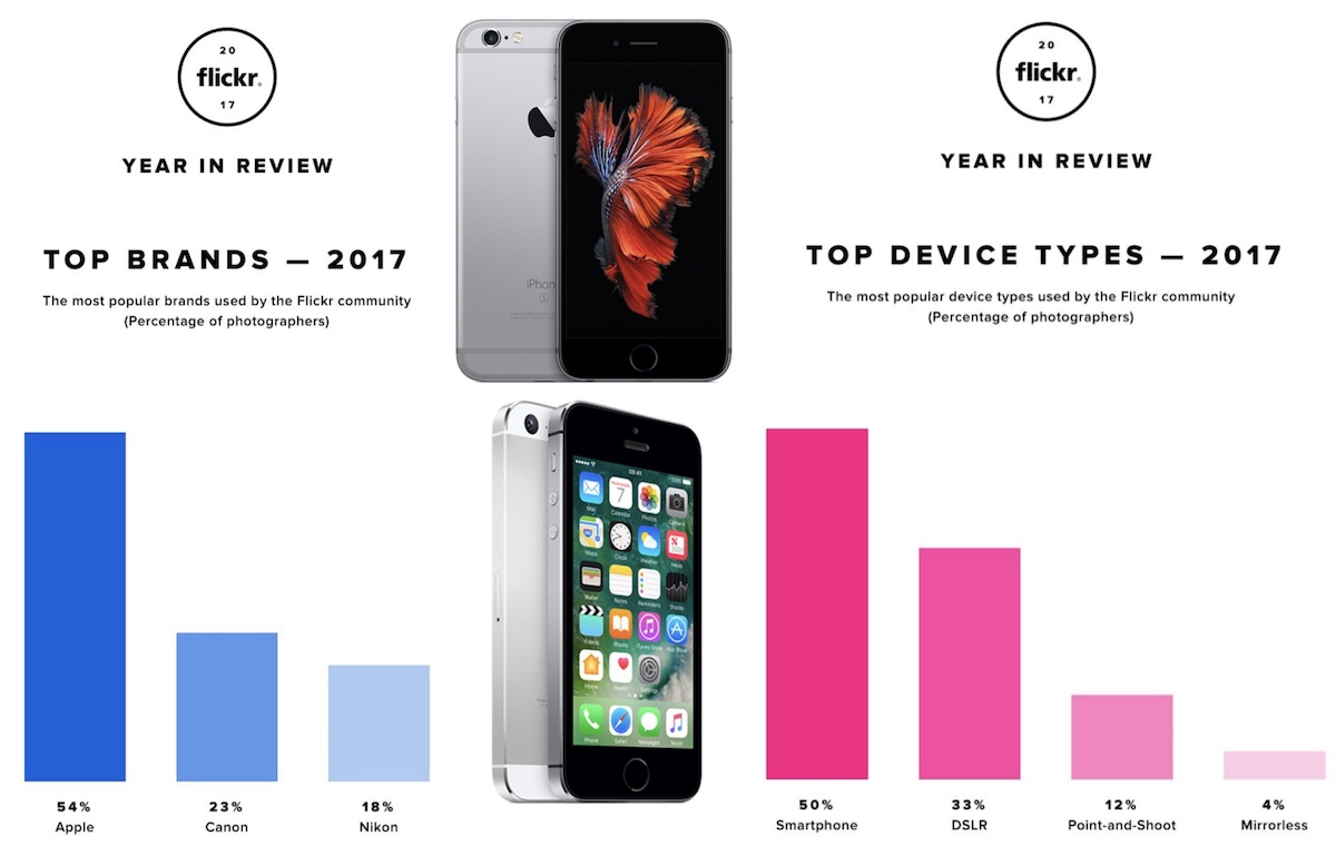 iphone remains flickr s most popular camera in 2017 ahead of canon and nikon