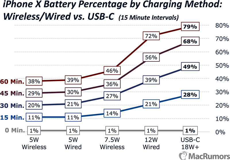 iphone x charging speeds compared the fastest and easiest ways to charge your iphone