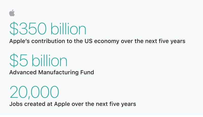 photo image Apple Plans $350 Billion Boost to U.S. Economy Over 5 Years, 20,000 New Jobs, and a New Campus