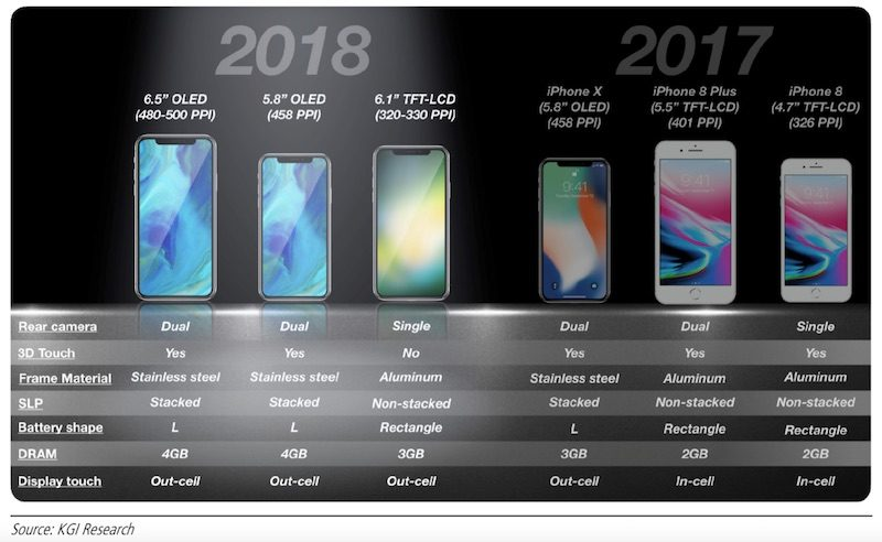 kgi apple could ship 100 million units of new 6 1 inch lcd iphone replacing iphone 8 and 8 plus in 2018 device line up