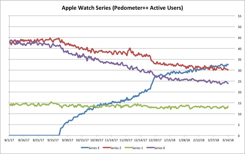 pedometer developer shares data on apple watch adoption rates across all models