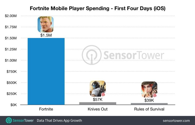 invite only game fortnite has earned an estimated 1 5m since launch