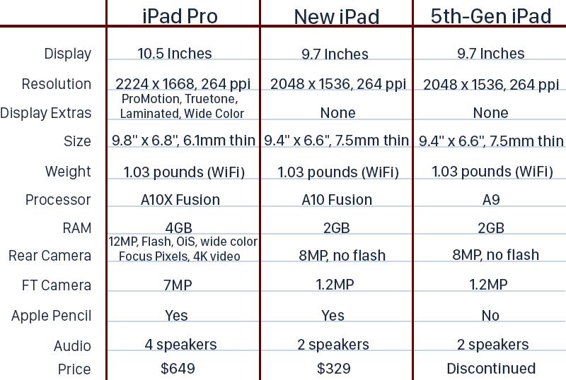 New Sixth-Generation iPad vs. 10.5-Inch iPad Pro
