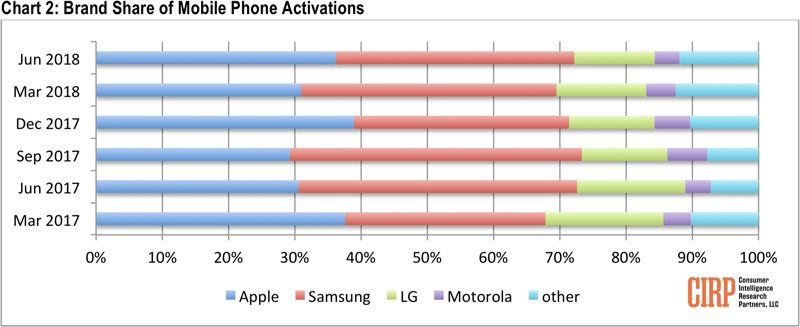 apple increases share of u s smartphone activations in q2