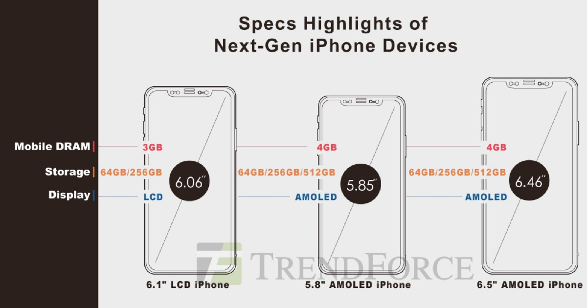 upcoming 6 1 inch lcd iphone could start at 699 say analysts