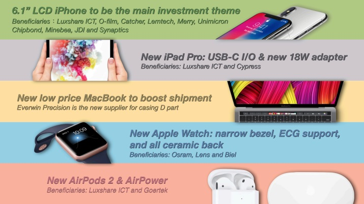 Kuo: USB-C on 2018 iPad Pro, Touch ID on 2018 MacBook, EKG and Ceramic Backs on All Apple Watch Series ...
