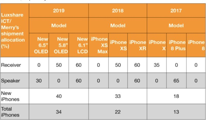 kuo apple to maintain same iphone mix in 2019 with 5 8 and 6 5 inch oled iphones 6 1 inch lcd