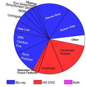 blu ray vs hd dvd Dvd + digital hd with ultravio blu-ray adam west (actor), burt ward (actor), rick morales (director) batman vs two-face (blu-ray/dvd/digital.