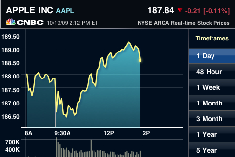 'CNBC Real-Time' Brings Free Real-Time Stock Quotes to ...