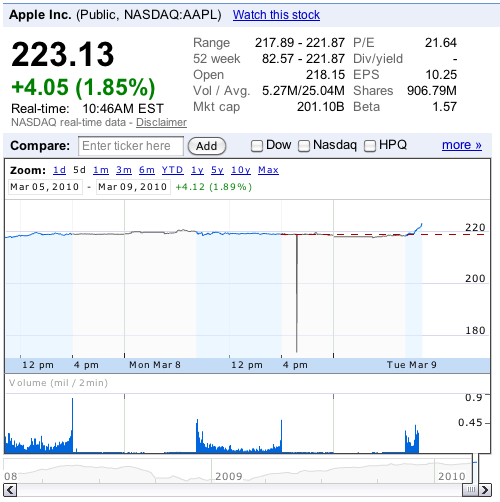 Aapl Stock Quote Real Time: Apple Reaches $200 Billion In Market Capitalization