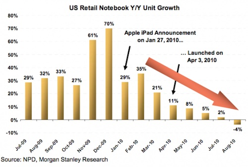 Analyst Suggests Tablet Cannibalization Responsible For