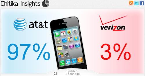 Pre Order Iphone X Atandt