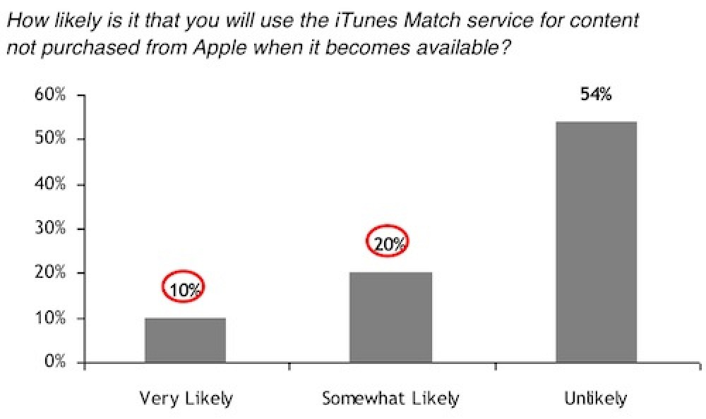 30% of iPhone Users Leaning Toward Using iTunes Match