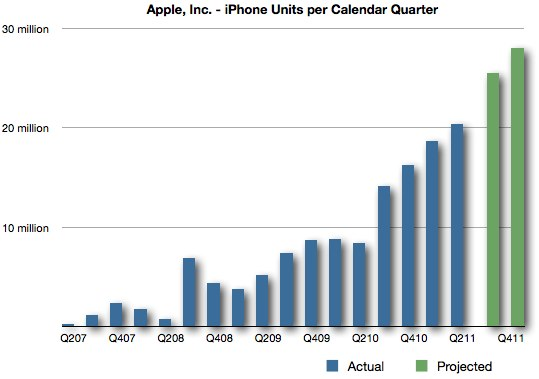 Apple Increasing IPhone Production With IPhone 5 Ramp Up MacRumors