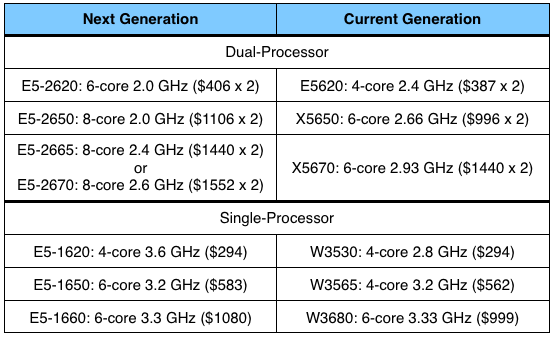 Apple's Processor Options for Early 2012 Mac Pro Begin to Firm Up