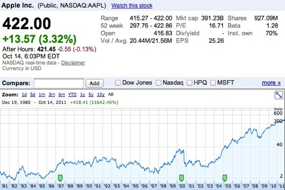 Aapl Stock Quote Real Time Cool Iphone 4S Launch Sends Apple Stock To Its Highest Close Ever  Mac .