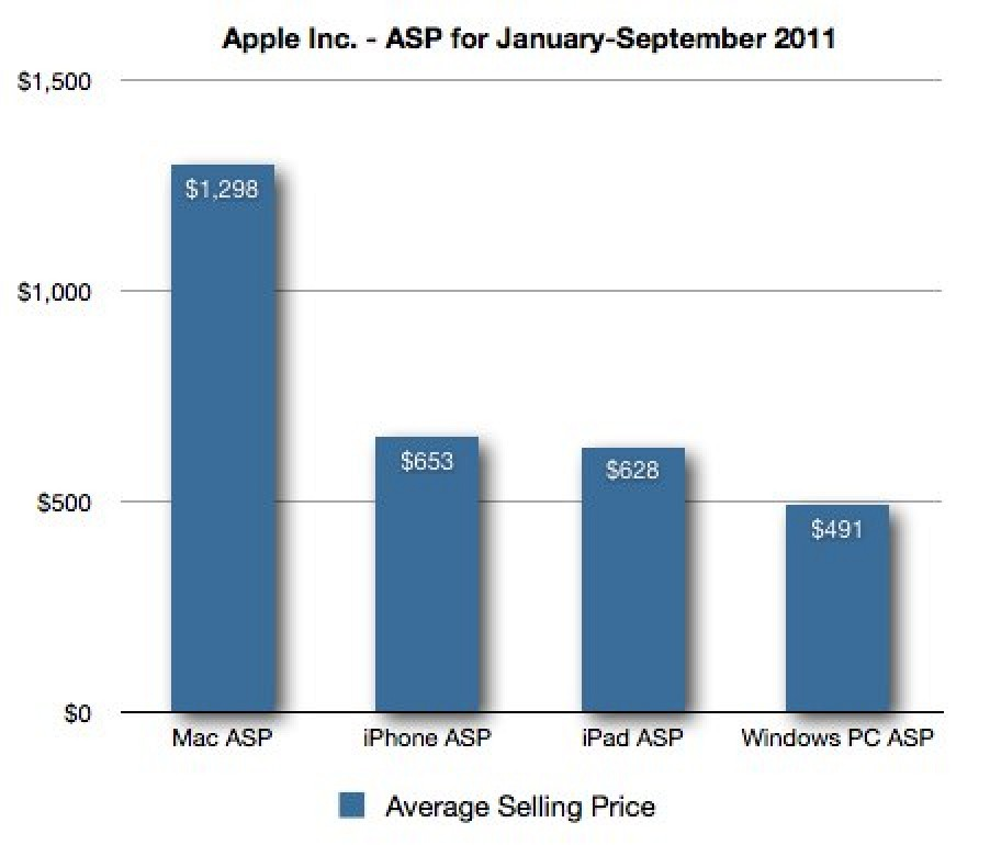 nearly all apple hardware costs more than the average pc