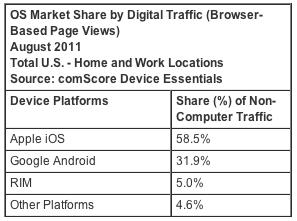 apple ipad traffic