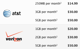 Verizon Including Mobile Hotspot in iPad Data Plans at No