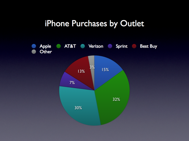 why is the iphone so popular best buy sells almost as many iphones as apple retail 3184