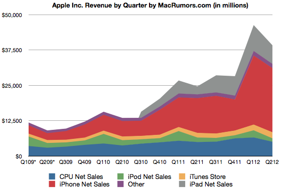 Apple Reports Results for Q2 2012: $11.6 Billion Profit on ...