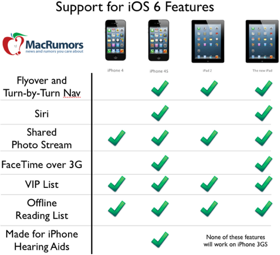 new iphone 6 features new features in ios 6 receive spotty support from 2953