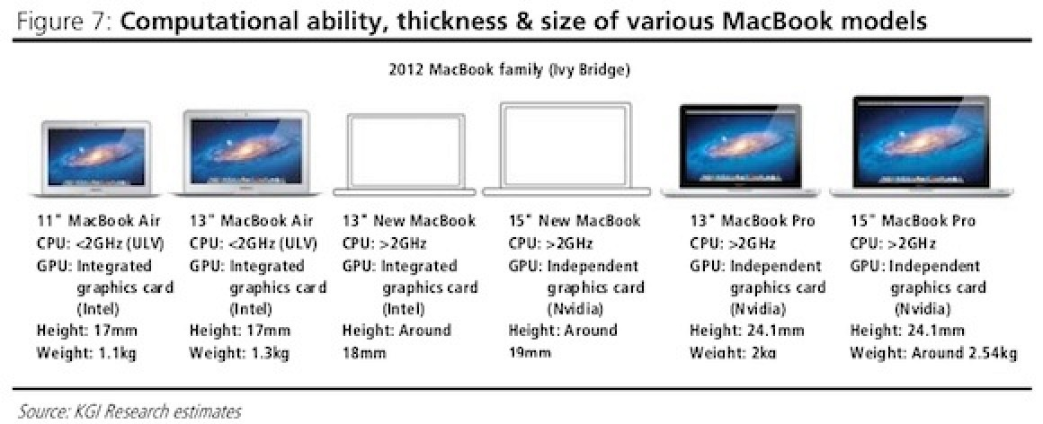 Apple to Introduce Third MacBook Line with Retina Display ...
