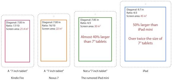 Why Apple's 7.85-Inch 'iPad Mini' Isn't a 7-Inch Tablet - Mac Rumors