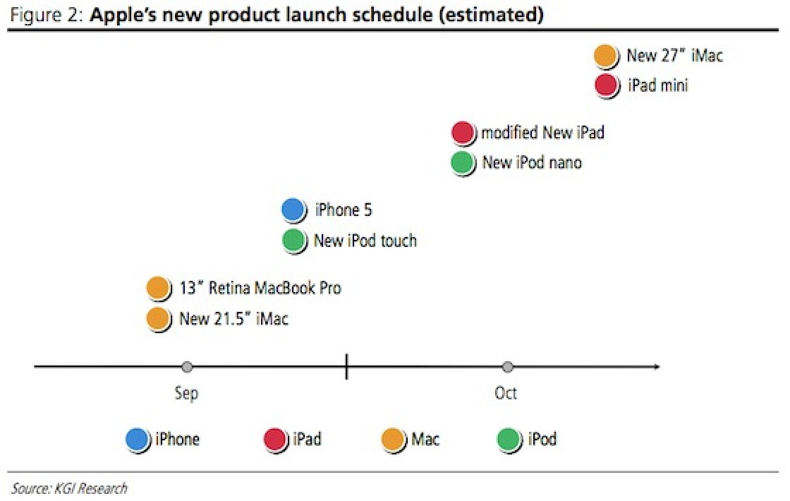 apples crowded late 2012 product introduction schedule forced by delays to imac and ipad mini mac rumors