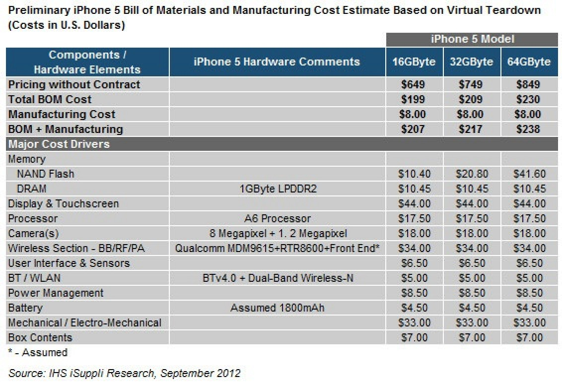iPhone 5 Component Costs Estimated to Begin at $199 - Mac