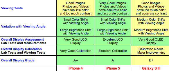Displaymate Rates Iphone 5 Screen As Best Smartphone Display They