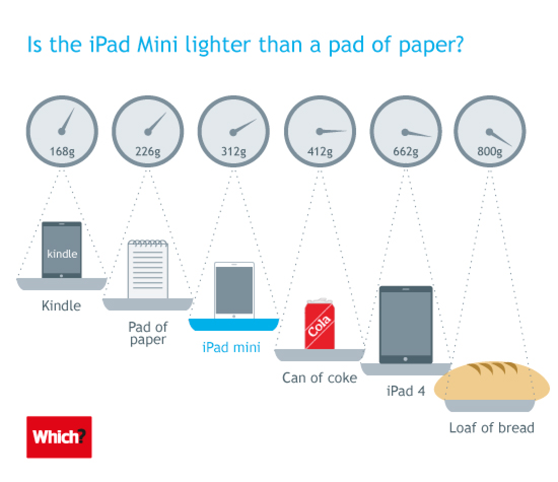 how much does iphone weigh which tests phil schiller s mini weight comparison 8052