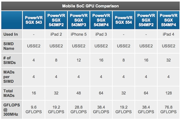 Apple's New A6X iPad Chip Adopts PowerVR SGX 554MP4 Graphics