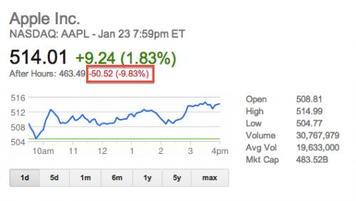Apple stock option trading