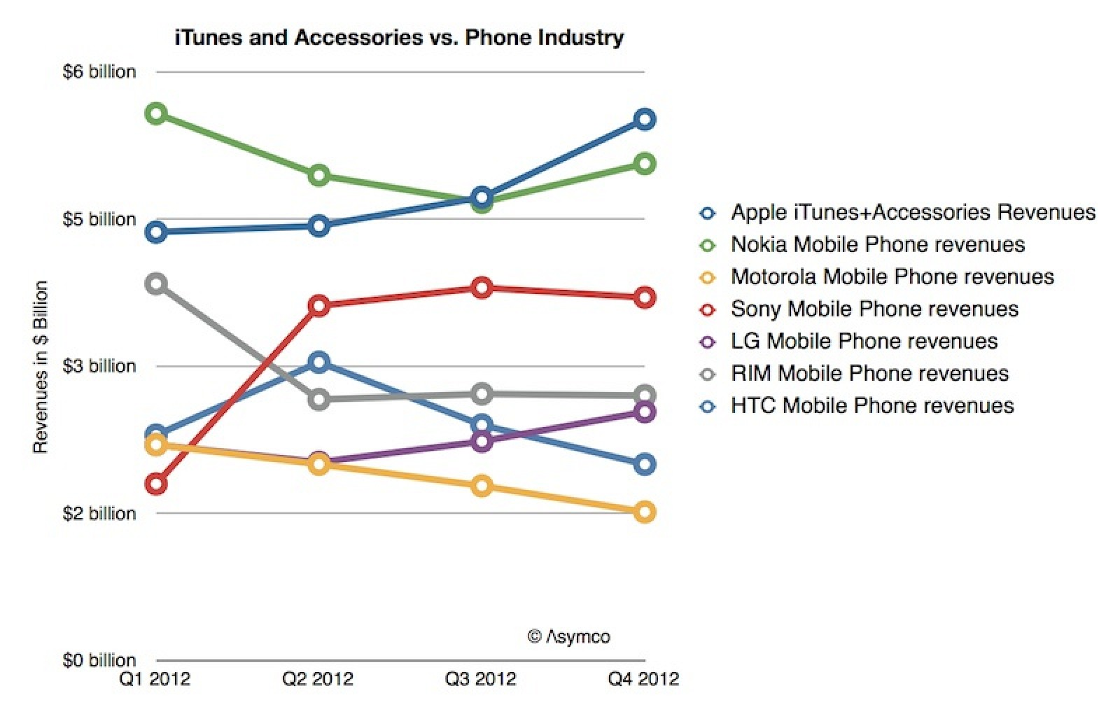 Apple Makes More From iTunes and Accessories Than Most