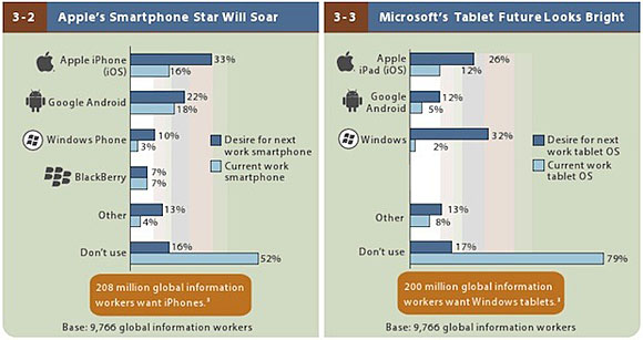 zdnet-forrester-2013-mobile-workforce-adoption-620x328