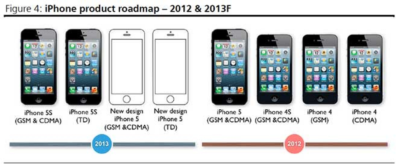iphone history timeline lower cost iphone said to use thin plastic and 11925