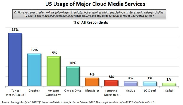 Google Drive Came In Fourth, With Ultraviolet, Samsung Music Hub, Online,  LG Cloud, And Galkai Following Behind.