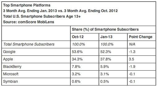 ComScore Reports January 2013 U S Smartphone Subscriber Market Share  comScore Inc 1