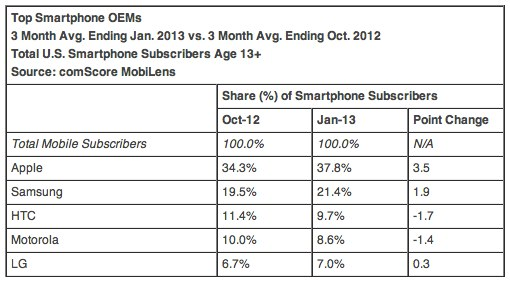 ComScore Reports January 2013 U S Smartphone Subscriber Market Share  comScore Inc