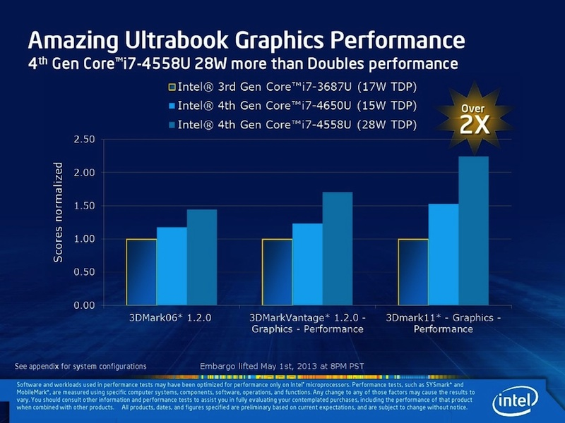 haswell_ultrabook_graphics