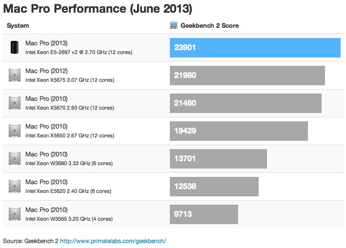 Apple's New Mac Pro Begins Showing Up in Benchmarks - MacRumors