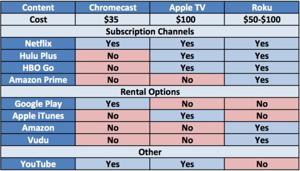 Comparison Chart Of Chromecast Le Tv And Roku Content Options