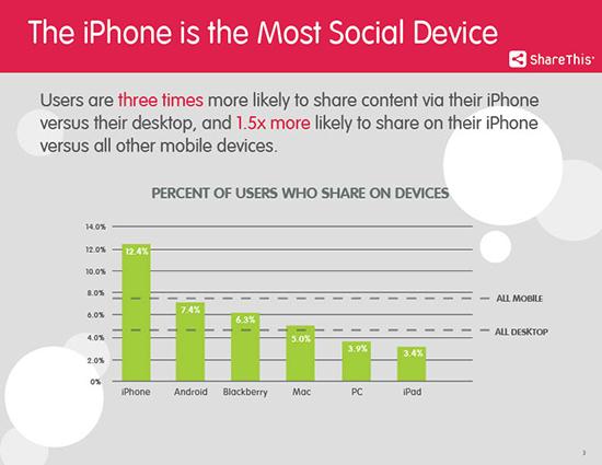 sharethis_iphone_usage_study