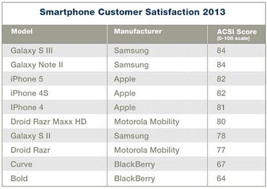 acsi-cust-sat-smartphones