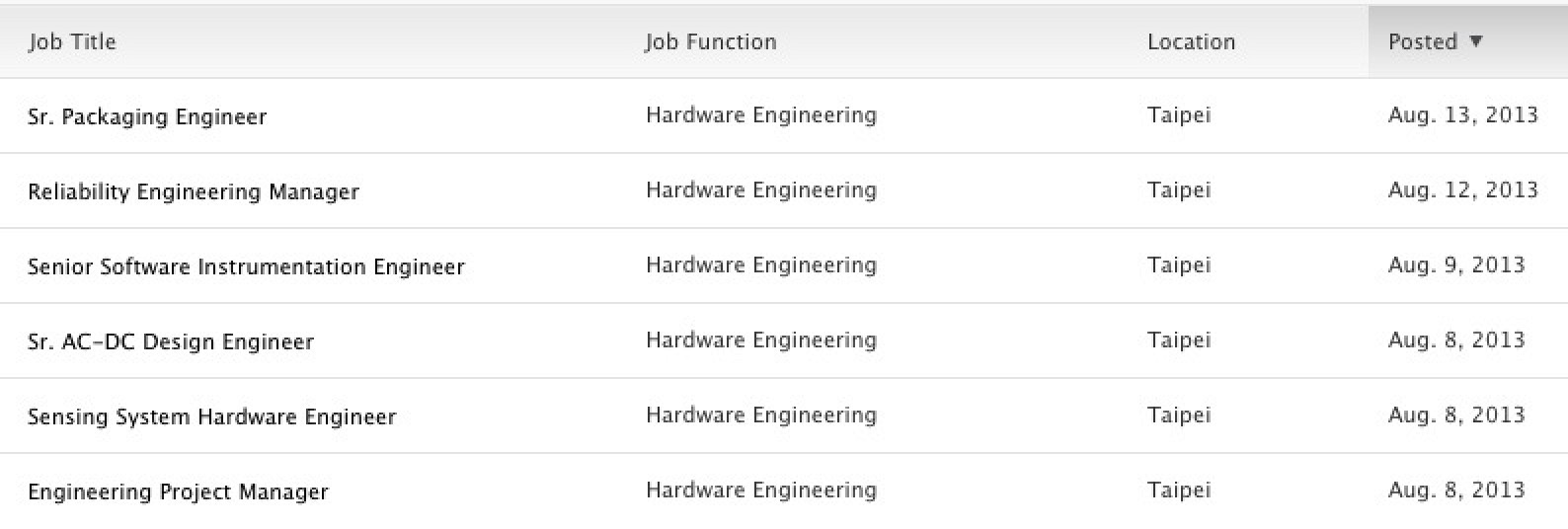 Apple Begins Recruiting Engineers in Taiwan for Various