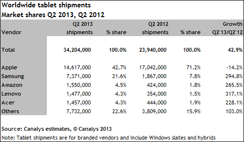 canalys_tablet_chart