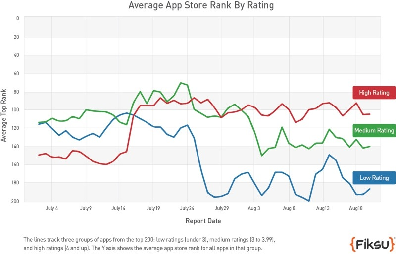 Pictures of pokemon go app store ranking algorithm