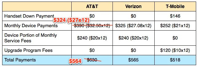 AT&T Next Upgradeable vs 2 year contract Smartphone Plan Review. Posted: August 22, AM. Last update: 9/21/ The transition from 2 year phone contracts to AT&T Next installment plans. AT&T Wireless announced that the 2 Year Contract is ending January 8, New and Existing Customers will only be able to buy phones using the.
