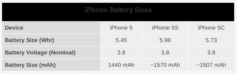 iphone 5 battery size apple boosts iphone 5s battery capacity by 10 iphone 5c 14481